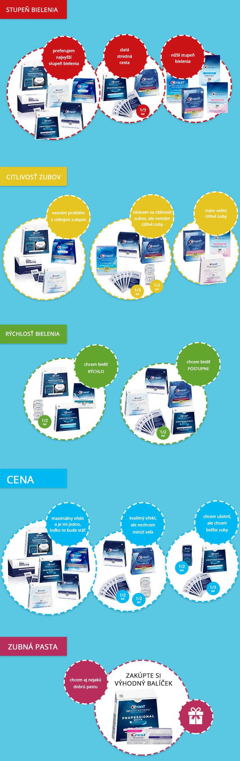 Infografika s porovnaním a výberom bieliacich pásikov Crest. Pozrite sa ktoré pásiky sú pre Vás tie najlepšie.