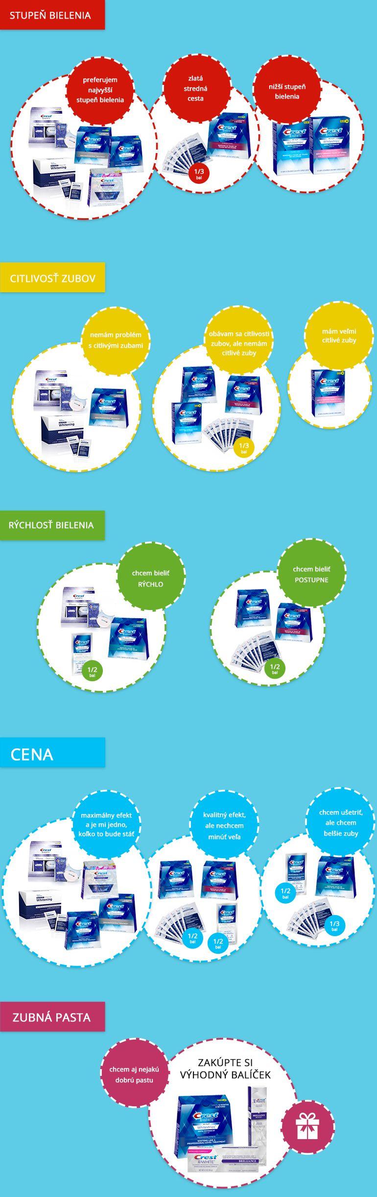 Infografika o tom, ktoré bieliace pásiky sú najlepšie a ako si vybrať vhodné pásiky.