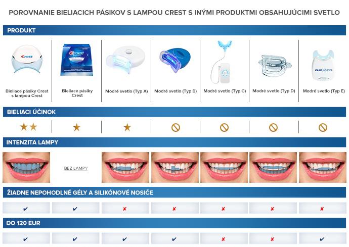 Porovnanie laserového bielenia zubov pomocou bieliacej lampy.